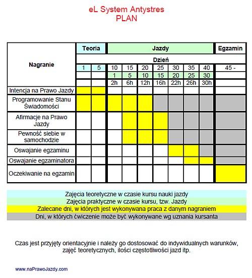 Trening Antystresowy na Prawo Jazdy - Plan